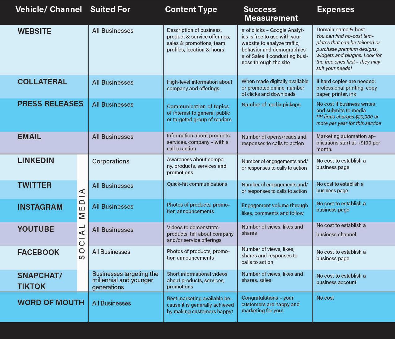 Social Media Marketing Table